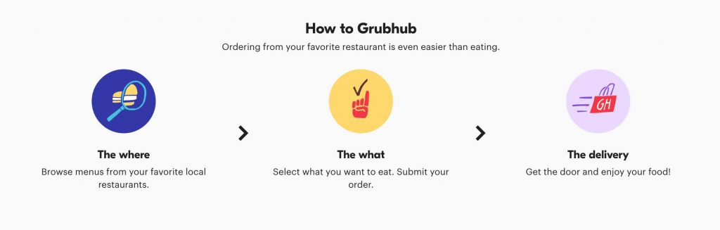 how to order using Grubhub