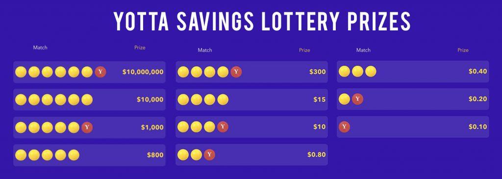 Yotta Savings lottery prizes